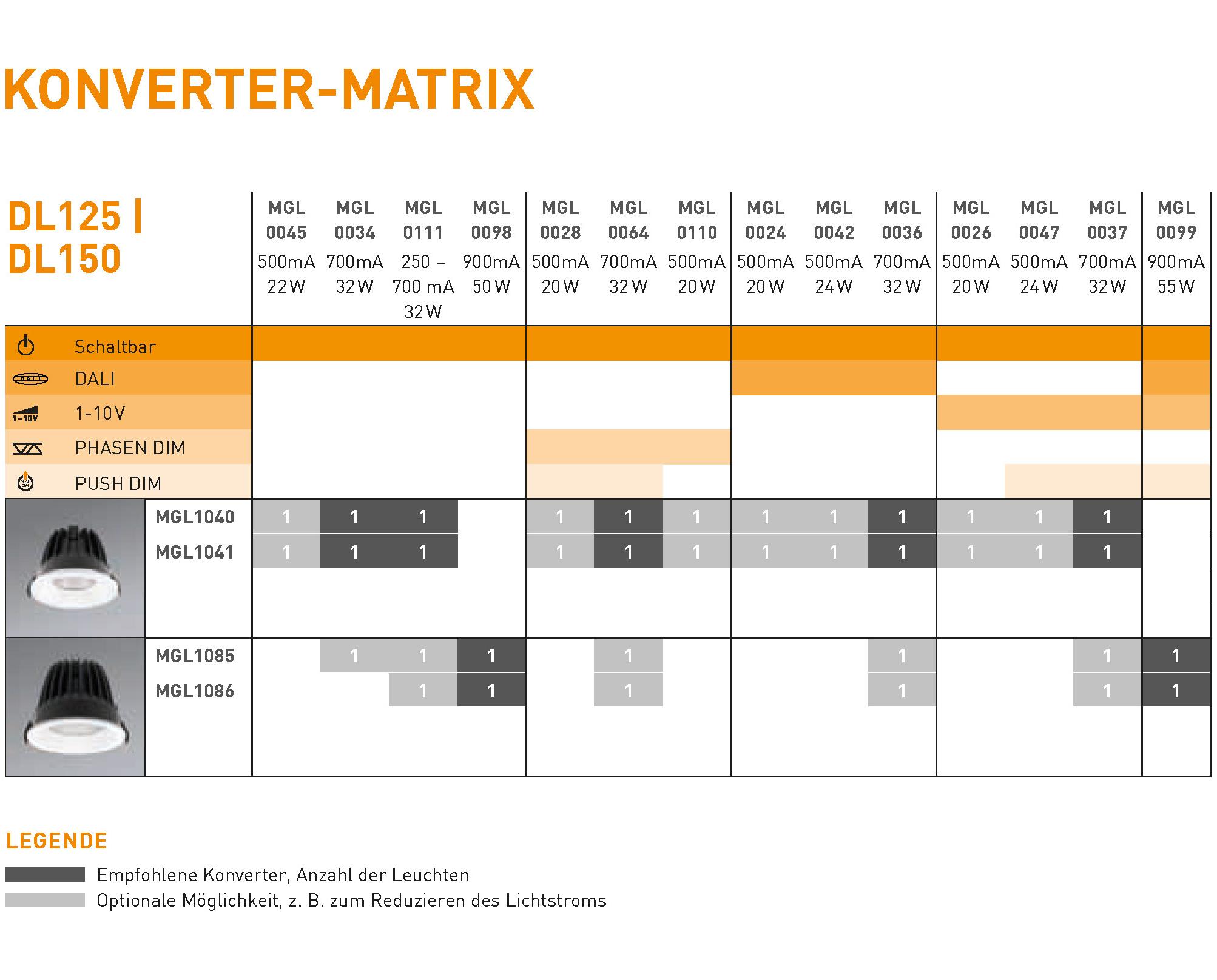 DL125 150 Konvertermatrix